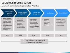 Customer segmentation PPT slide 11