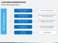 Customer segmentation PPT slide 3