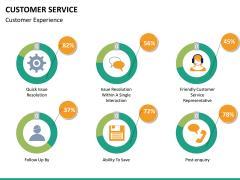 Customer service PPT slide 16