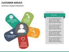 Customer service PPT slide 20