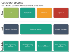 Customer Success PPT slide 33