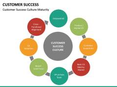 Customer Success PPT slide 21