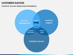 Customer Success PPT slide 11