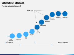 Customer Success PPT slide 14