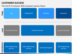 Customer Success PPT slide 15