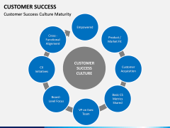 Customer Success PPT slide 3