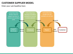 Customer supplier model PPT slide 22