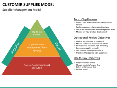 Customer supplier model PPT slide 15