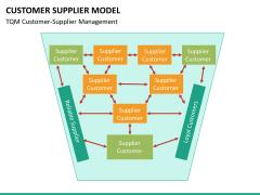 Customer supplier model PPT slide 17