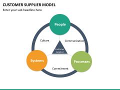 Customer supplier model PPT slide 18
