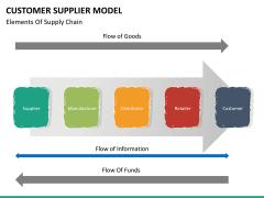 Customer supplier model PPT slide 19