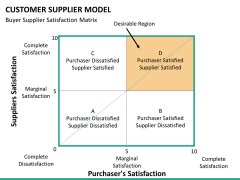Customer supplier model PPT slide 20