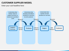 Customer supplier model PPT slide 10