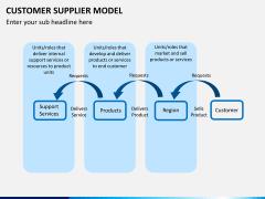 Customer supplier model PPT slide 10