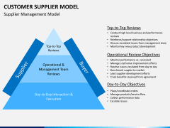 Customer supplier model PPT slide 3