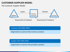 Customer supplier model PPT slide 4