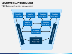 Customer supplier model PPT slide 5