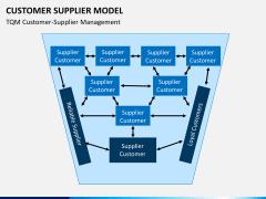 Customer supplier model PPT slide 5