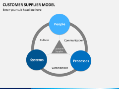 Customer supplier model PPT slide 6