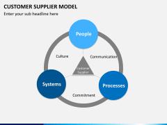 Customer supplier model PPT slide 6