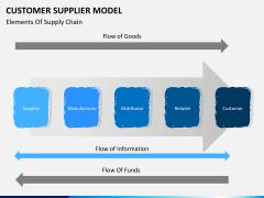 Customer supplier model PPT slide 7