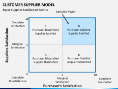 Customer supplier model PPT slide 8