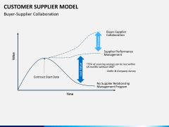 Customer supplier model PPT slide 9