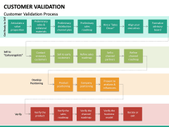 Customer Validation PPT slide 16