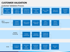 Customer Validation PPT slide 6