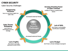 Cyber security PPT slide 34