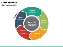 Cyber security PPT slide 44