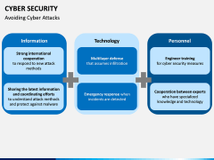 Cyber security PPT slide 19