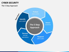 Cyber security PPT slide 20