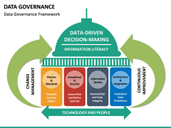 Data governance PPT slide 28