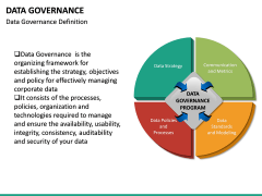 Data governance PPT slide 47