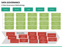 Data governance PPT slide 48