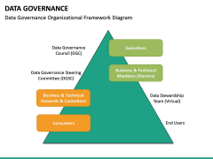 Data governance PPT slide 54