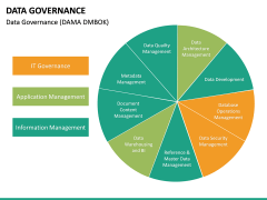 Data governance PPT slide 34