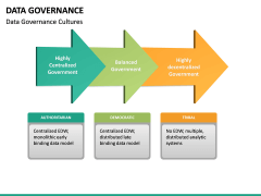 Data governance PPT slide 35