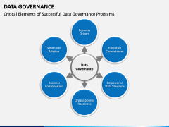 Data governance PPT slide 13