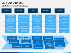 Data governance PPT slide 21