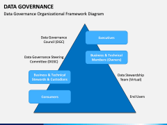Data governance PPT slide 27