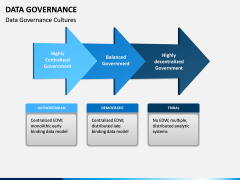Data governance PPT slide 8