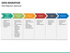 Data migration PPT slide 23