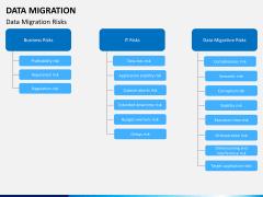 Data migration PPT slide 15