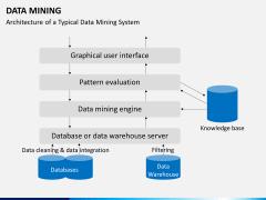 Data mining PPT slide 21
