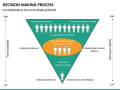 Decision making PPT slide 15