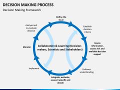 Decision making PPT slide 10