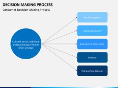 Decision making PPT slide 11