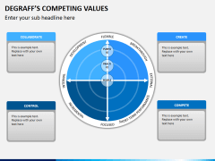 Degraffs competing values PPT slide 9
